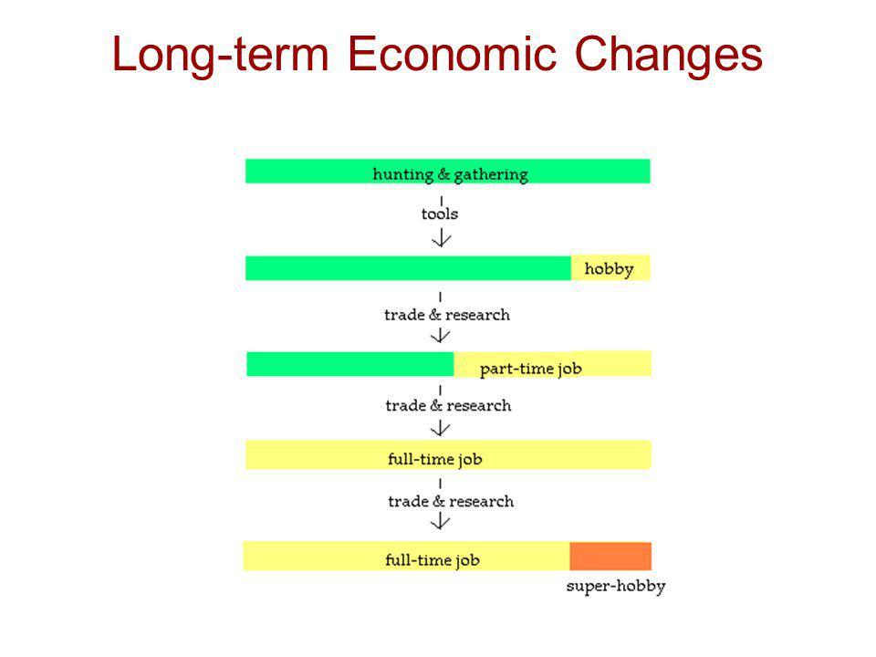 Long-term Economic Changes