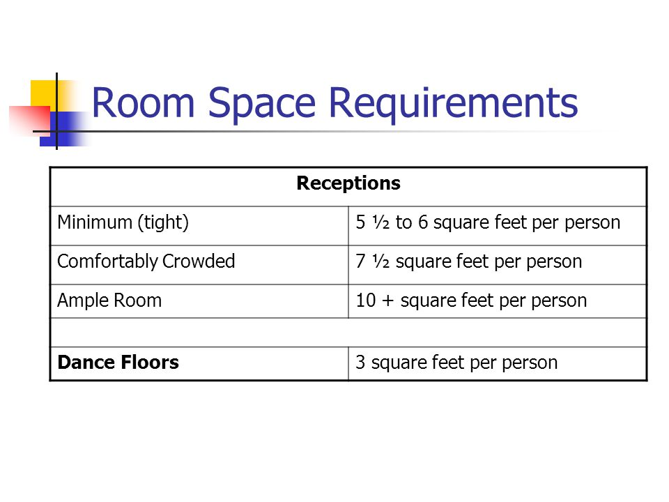 Room Space Requirements Receptions Minimum (tight)5 ½ to 6 square feet per person Comfortably Crowded7 ½ square feet per person Ample Room10 + square feet per person Dance Floors3 square feet per person