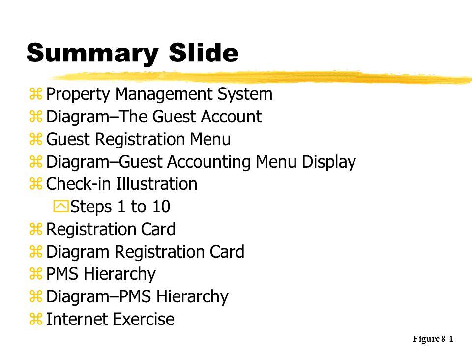 Summary Slide zProperty Management System zDiagram–The Guest Account zGuest Registration Menu zDiagram–Guest Accounting Menu Display zCheck-in Illustr