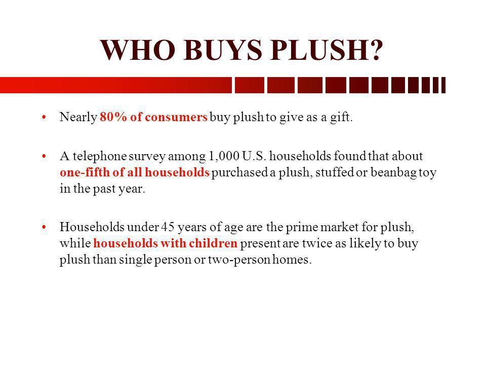 WHO BUYS PLUSH? Nearly 80% of consumers buy plush to give as a gift. A telephone survey among 1,000 U.S. households found that about one-fifth of all