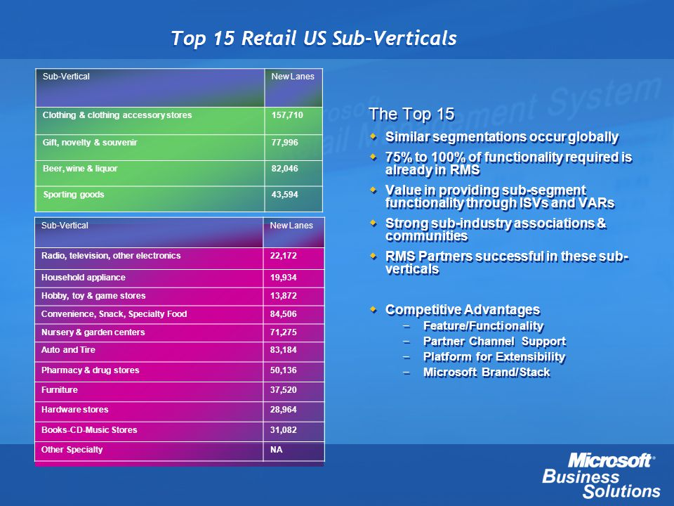 Sub-VerticalNew Lanes Radio, television, other electronics22,172 Household appliance19,934 Hobby, toy & game stores13,872 Convenience, Snack, Specialt