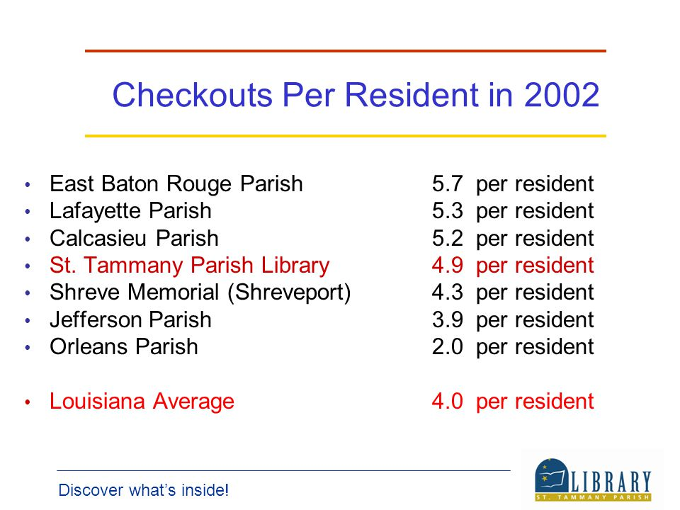 Checkouts Per Resident in 2002 East Baton Rouge Parish5.7 per resident Lafayette Parish5.3 per resident Calcasieu Parish5.2 per resident St.
