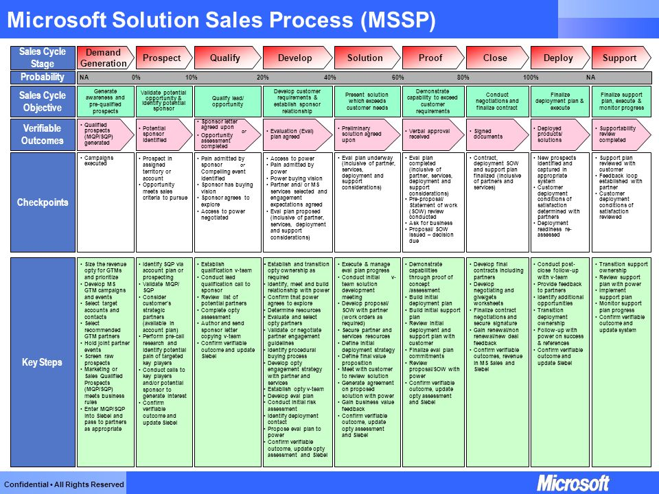 Confidential All Rights Reserved Microsoft Solution Sales Process (MSSP) Probability 0%10%60%80%20%40%NA100%NA Sales Cycle Stage DevelopQualifyProspec