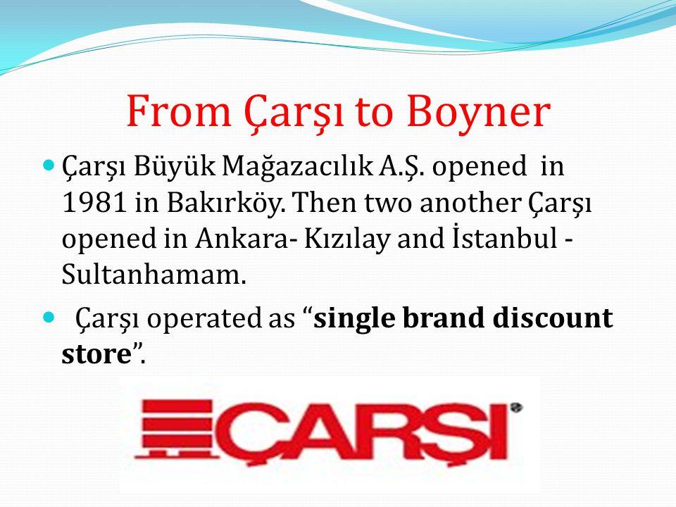 From Çarşı to Boyner Çarşı Büyük Mağazacılık A.Ş. opened in 1981 in Bakırköy.