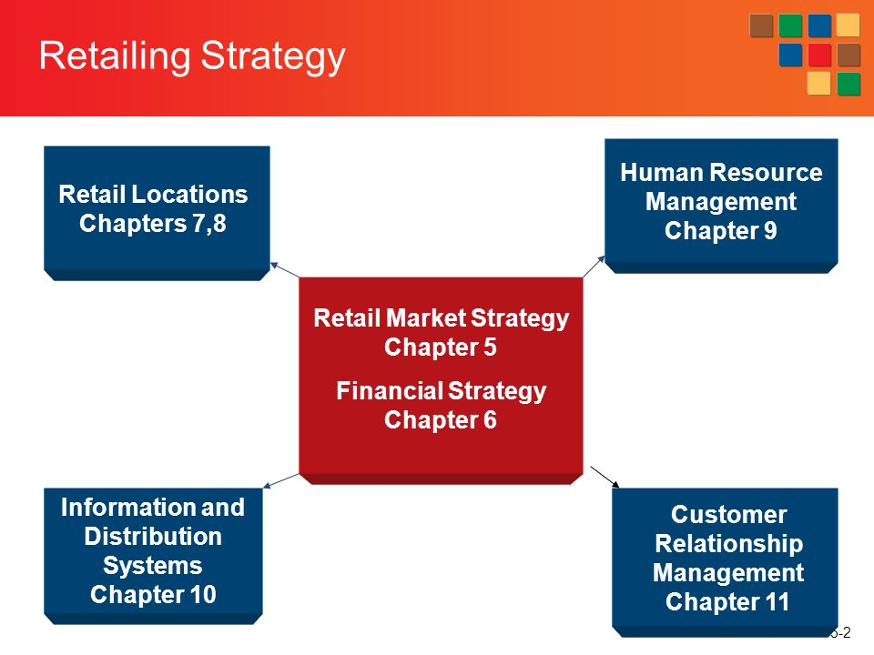 5-3 Questions What is a retailing strategy.