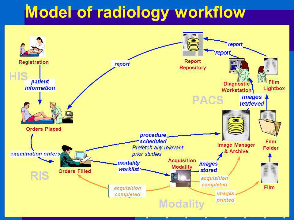 Model of radiology workflow Registration Orders Placed Orders Filled Film Folder Image Manager & Archive Film Lightbox report Report Repository Diagno