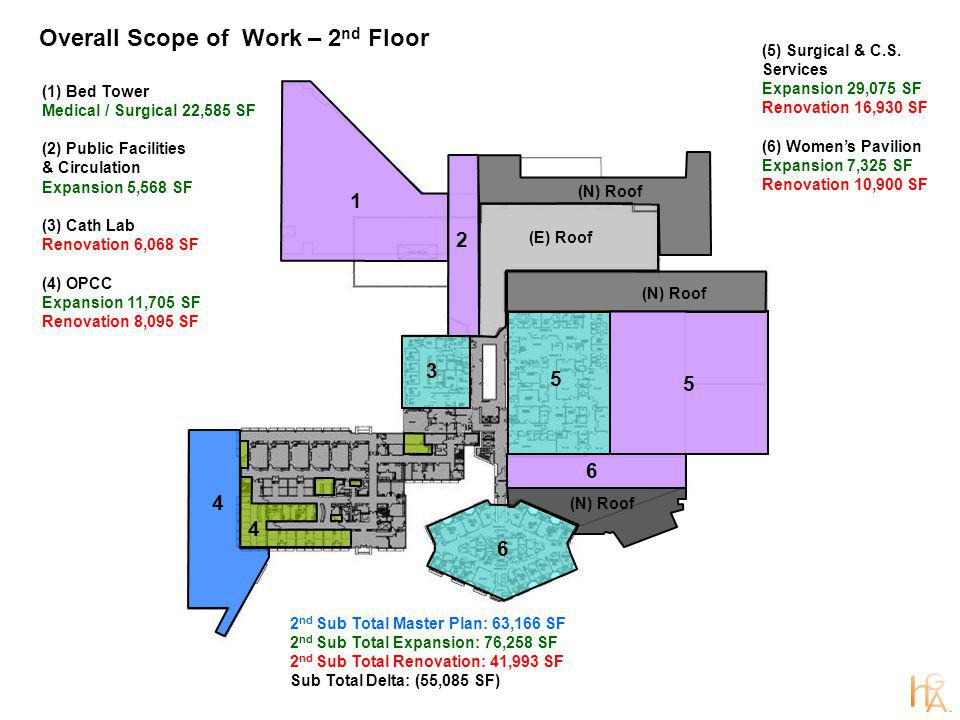 Overall Scope of Work – 2 nd Floor 5 (N) Roof (E) Roof (1) Bed Tower Medical / Surgical 22,585 SF (2) Public Facilities & Circulation Expansion 5,568 SF (3) Cath Lab Renovation 6,068 SF (4) OPCC Expansion 11,705 SF Renovation 8,095 SF (5) Surgical & C.S.
