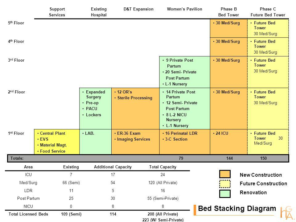 Bed Stacking Diagram Support Services Existing Hospital D&T ExpansionWomens PavilionPhase B Bed Tower Phase C Future Bed Tower 5 th Floor 30 Med/SurgFuture Bed Tower 30 Med/Surg 4 th Floor 30 Med/SurgFuture Bed Tower 30 Med/Surg 3 rd Floor 9 Private Post Partum 20 Semi- Private Post Partum L-1 Nursery 30 Med/SurgFuture Bed Tower 30 Med/Surg 2 nd FloorExpanded Surgery Pre-op PACU Lockers 12 ORs Sterile Processing 14 Private Post Partum 12 Semi- Private Post Partum 8 L-2 NICU Nursery L-1 Nursery 30 Med/SurgFuture Bed Tower 30 Med/Surg 1 st Floor Central Plant EVS Material Magt.
