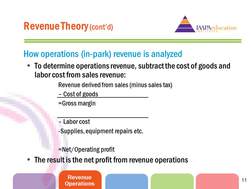 Revenue Operations 11 How operations (in-park) revenue is analyzed To determine operations revenue, subtract the cost of goods and labor cost from sal