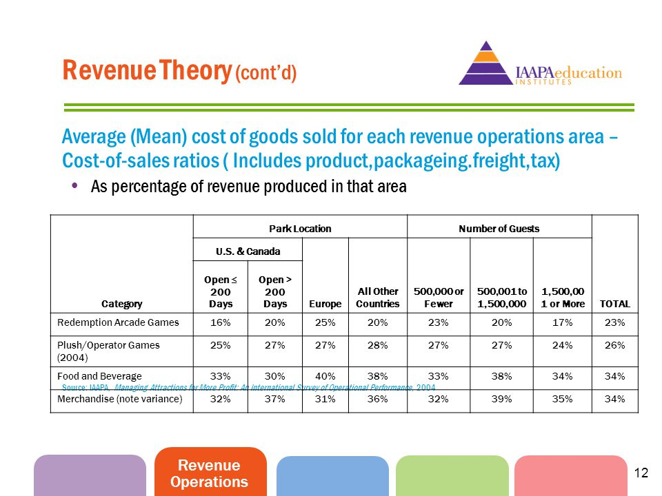 Revenue Operations 12 Revenue Theory (contd) Average (Mean) cost of goods sold for each revenue operations area – Cost-of-sales ratios ( Includes prod