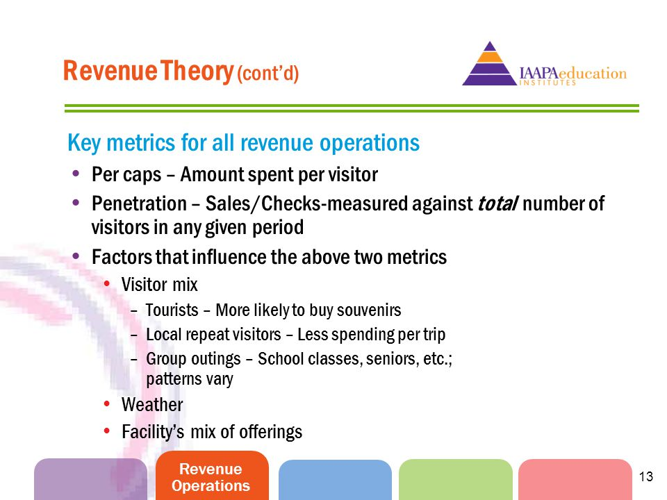 Revenue Operations 13 Revenue Theory (contd) Key metrics for all revenue operations Per caps – Amount spent per visitor Penetration – Sales/Checks-measured against total number of visitors in any given period Factors that influence the above two metrics Visitor mix –Tourists – More likely to buy souvenirs –Local repeat visitors – Less spending per trip –Group outings – School classes, seniors, etc.; patterns vary Weather Facilitys mix of offerings