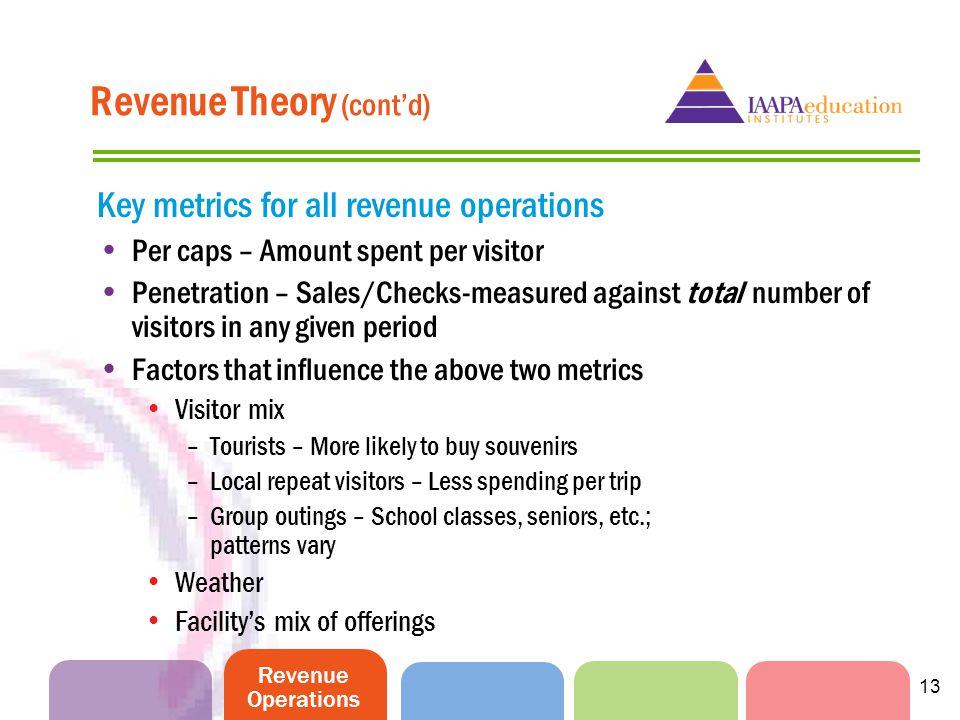 Revenue Operations 13 Revenue Theory (contd) Key metrics for all revenue operations Per caps – Amount spent per visitor Penetration – Sales/Checks-mea