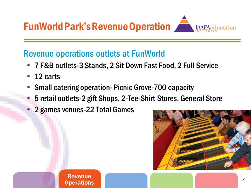 Revenue Operations 14 FunWorld Parks Revenue Operation Revenue operations outlets at FunWorld 7 F&B outlets-3 Stands, 2 Sit Down Fast Food, 2 Full Ser