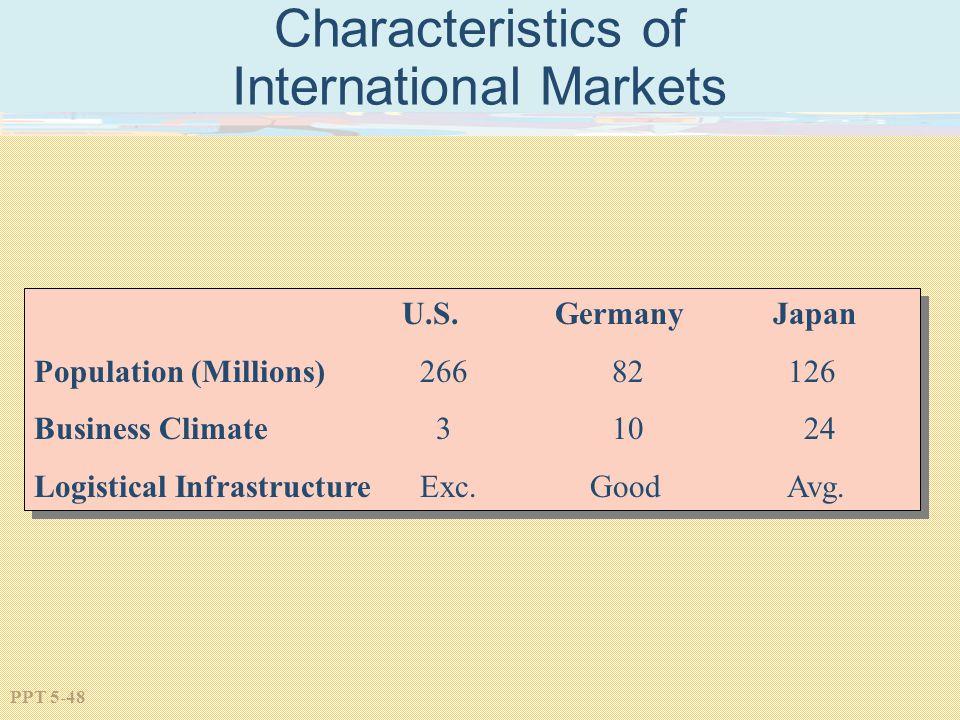 PPT 5-48 Characteristics of International Markets U.S.