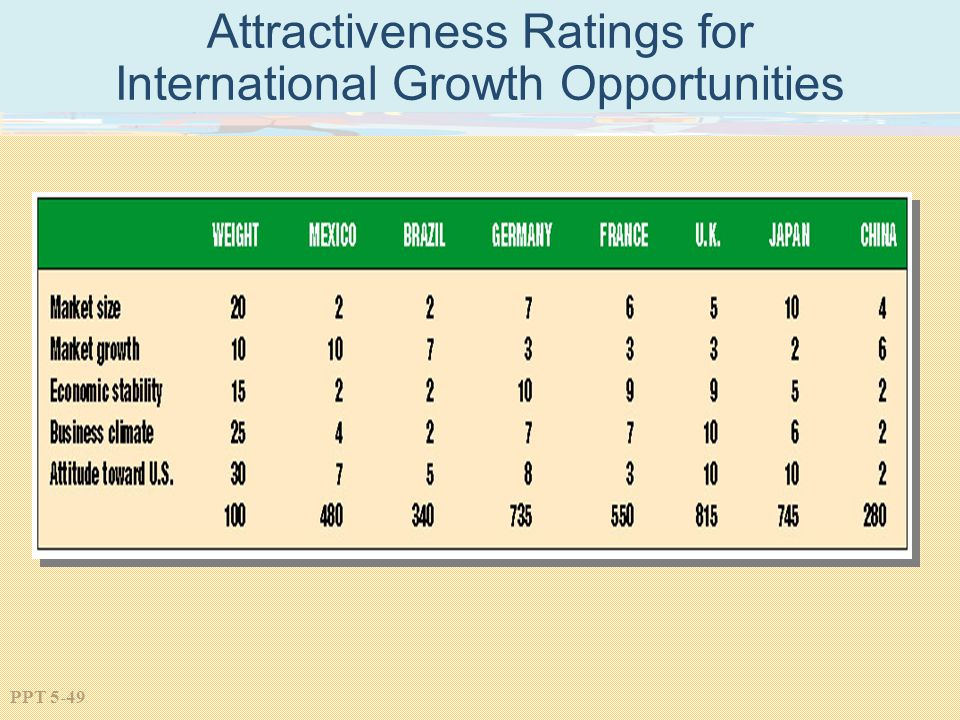 PPT 5-49 Attractiveness Ratings for International Growth Opportunities