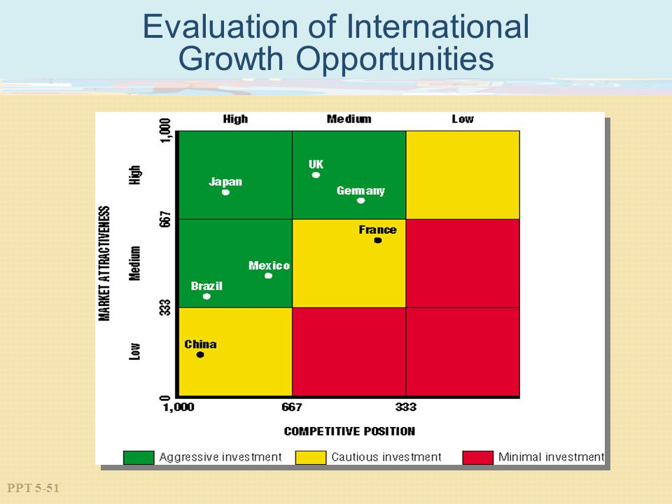 PPT 5-51 Evaluation of International Growth Opportunities