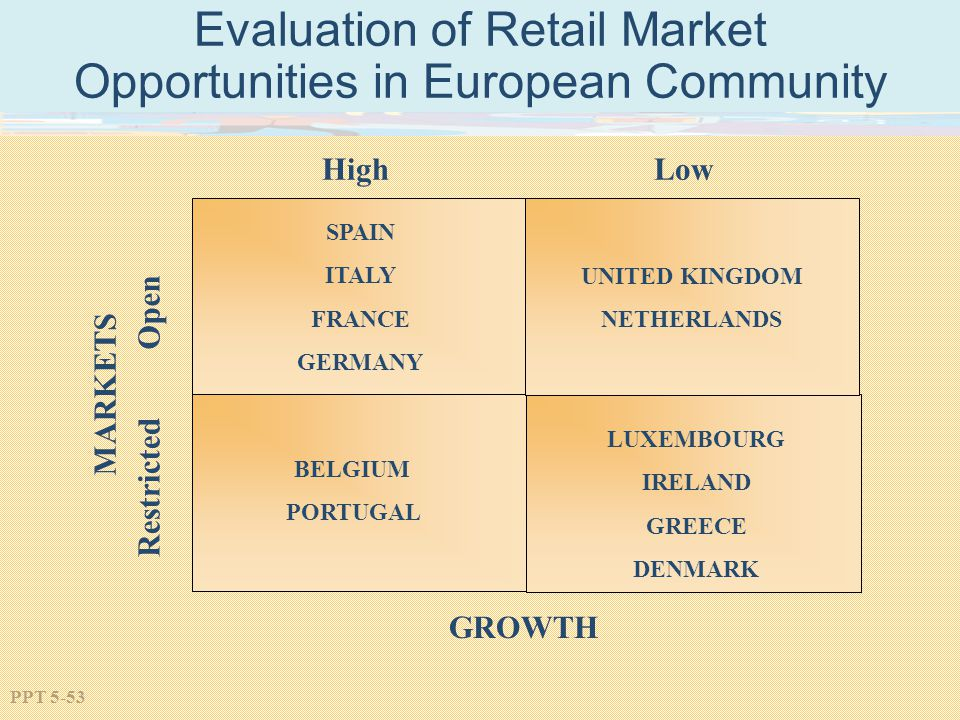 PPT 5-53 Evaluation of Retail Market Opportunities in European Community HighLow UNITED KINGDOM NETHERLANDS Open Restricted MARKETS SPAIN ITALY FRANCE GERMANY BELGIUM PORTUGAL LUXEMBOURG IRELAND GREECE DENMARK GROWTH
