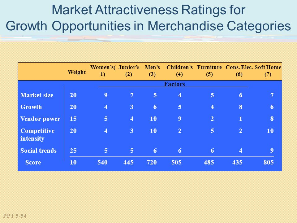 PPT 5-54 Market Attractiveness Ratings for Growth Opportunities in Merchandise Categories Weight Market size Growth Vendor power Competitive intensity Social trends Score Juniors (2) Mens (3) Childrens (4) Furniture (5) Cons.
