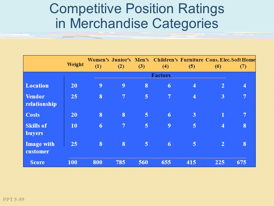 PPT 5-55 Competitive Position Ratings in Merchandise Categories Weight Location Vendor relationship Costs Skills of buyers Image with customer Score Juniors (2) Mens (3) Childrens (4) Furniture (5) Cons.