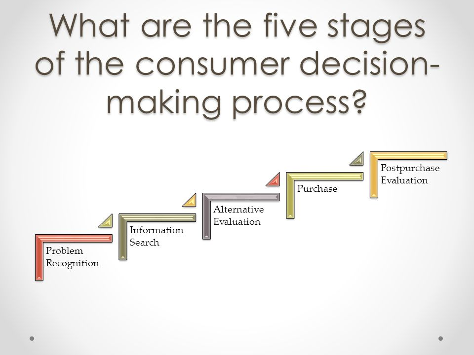 What are the five stages of the consumer decision- making process? Problem Recognition Information Search Alternative Evaluation Purchase Postpurchase