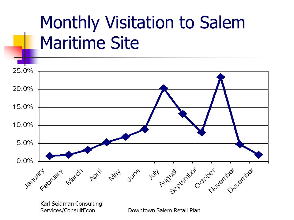 Karl Seidman Consulting Services/ConsultEconDowntown Salem Retail Plan Monthly Visitation to Salem Maritime Site