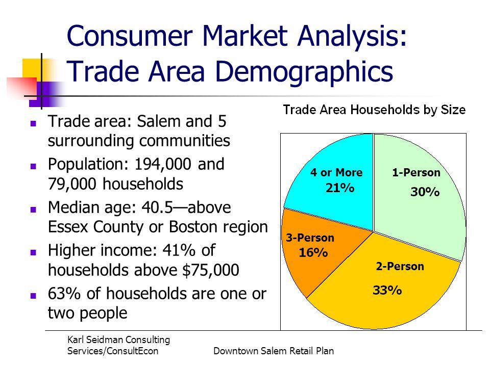 Karl Seidman Consulting Services/ConsultEconDowntown Salem Retail Plan Consumer Market Analysis: Trade Area Demographics Trade area: Salem and 5 surrounding communities Population: 194,000 and 79,000 households Median age: 40.5above Essex County or Boston region Higher income: 41% of households above $75,000 63% of households are one or two people 4 or More1-Person 2-Person 3-Person