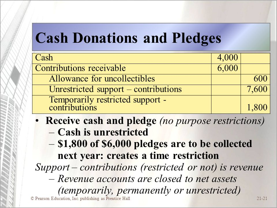 © Pearson Education, Inc. publishing as Prentice Hall21-21 Cash Donations and Pledges Receive cash and pledge (no purpose restrictions) –Cash is unres