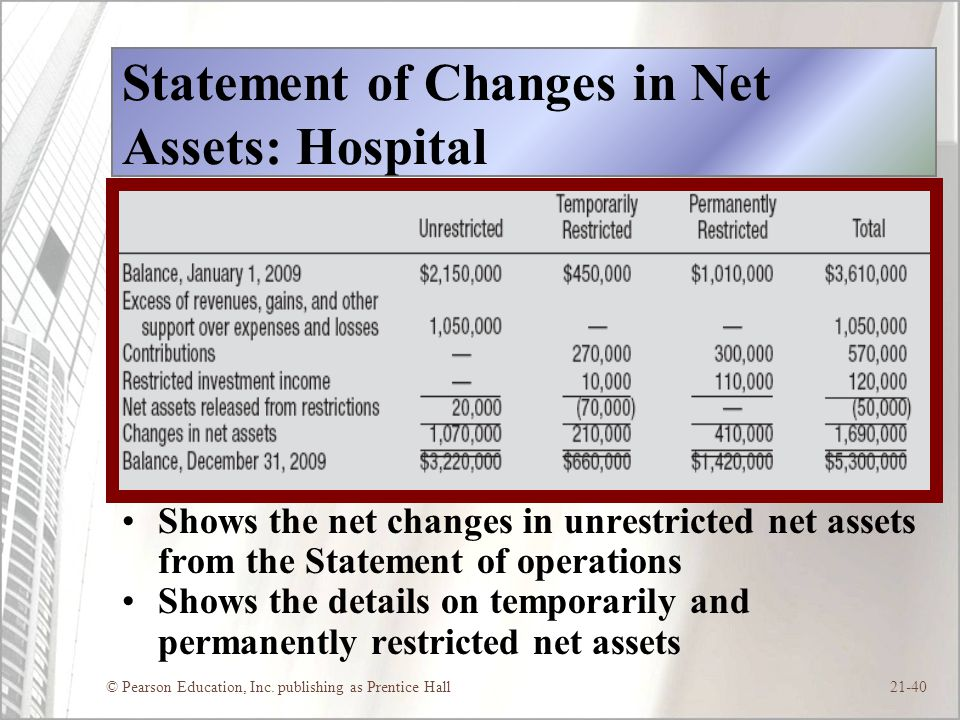 © Pearson Education, Inc. publishing as Prentice Hall21-40 Statement of Changes in Net Assets: Hospital Shows the net changes in unrestricted net asse