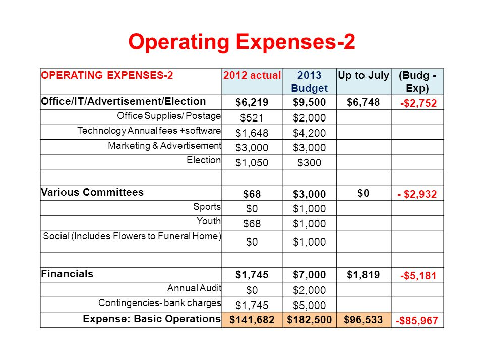 Operating Expenses-2 OPERATING EXPENSES-22012 actual2013 Budget Up to July(Budg - Exp) Office/IT/Advertisement/Election $6,219$9,500$6,748 -$2,752 Office Supplies/ Postage $521$2,000 Technology Annual fees +software $1,648$4,200 Marketing & Advertisement $3,000 Election $1,050$300 Various Committees $68$3,000$0- $2,932 Sports $0$1,000 Youth $68$1,000 Social (Includes Flowers to Funeral Home) $0$1,000 Financials $1,745$7,000$1,819 -$5,181 Annual Audit $0$2,000 Contingencies- bank charges $1,745$5,000 Expense: Basic Operations $141,682$182,500$96,533-$85,967