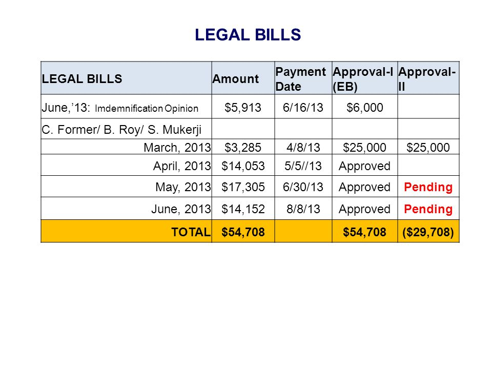 LEGAL BILLS Amount Payment Date Approval-I (EB) Approval- II June,13: Imdemnification Opinion $5,9136/16/13$6,000 C.