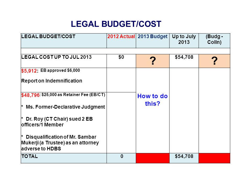 LEGAL BUDGET/COST 2012 Actual2013 BudgetUp to July 2013 (Budg - Colln) LEGAL COST UP TO JUL 2013$0 .