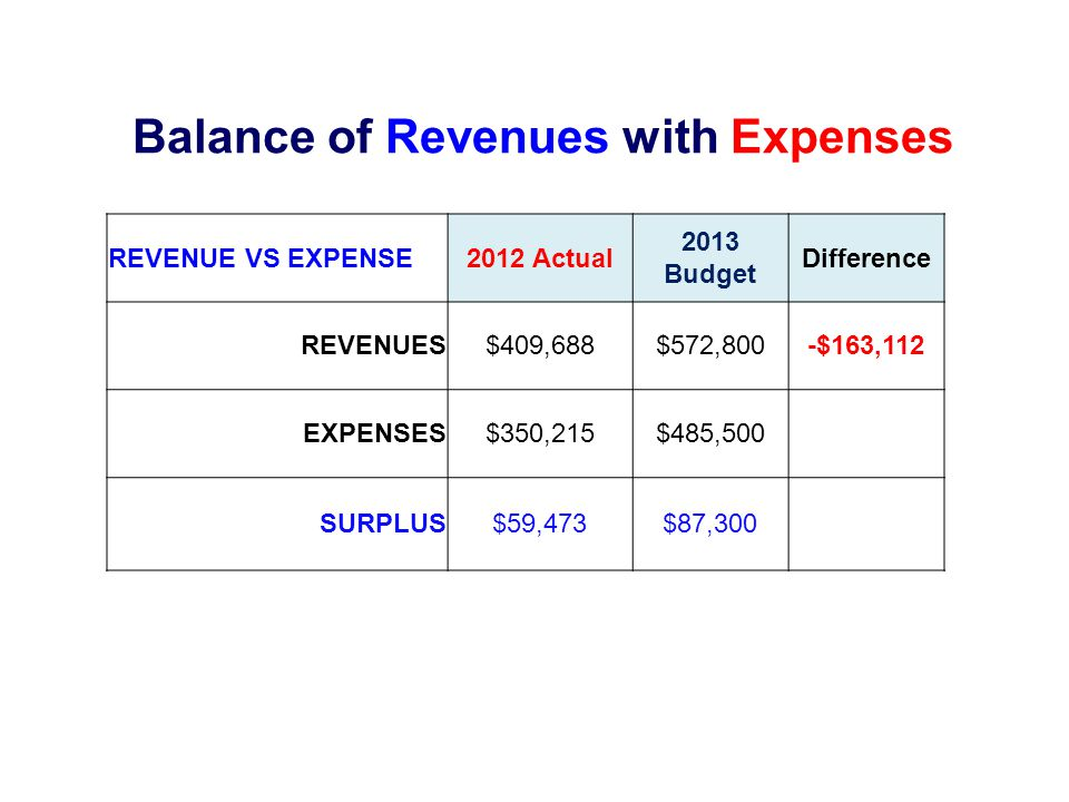 Balance of Revenues with Expenses REVENUE VS EXPENSE2012 Actual 2013 Budget Difference REVENUES$409,688$572,800-$163,112 EXPENSES$350,215$485,500 SURPLUS$59,473$87,300