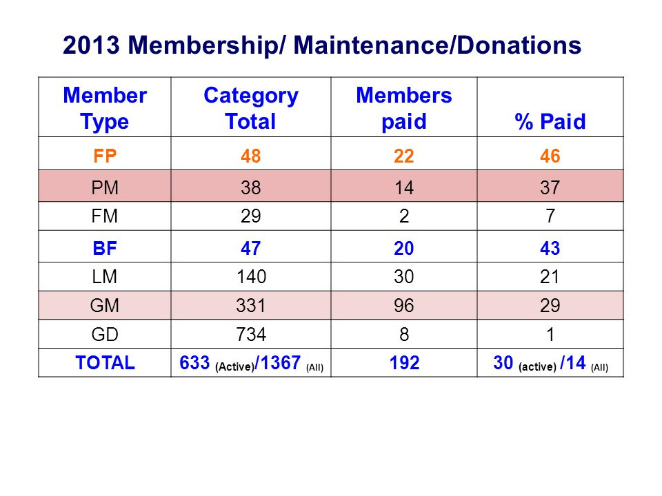 2013 Membership/ Maintenance/Donations Member Type Category Total Members paid% Paid FP482246 PM381437 FM2927 BF472043 LM1403021 GM3319629 GD73481 TOTAL633 (Active) /1367 (All) 19230 (active) /14 (All)