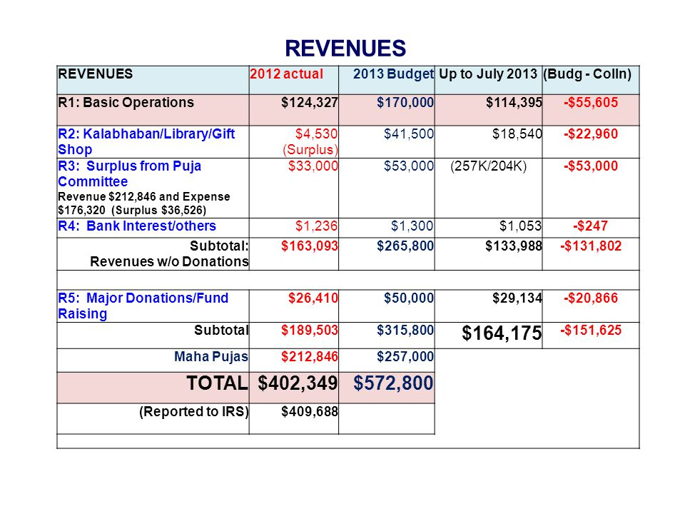 REVENUES 2012 actual2013 BudgetUp to July 2013(Budg - Colln) R1: Basic Operations$124,327$170,000$114,395-$55,605 R2: Kalabhaban/Library/Gift Shop $4,530 (Surplus) $41,500$18,540-$22,960 R3: Surplus from Puja Committee Revenue $212,846 and Expense $176,320 (Surplus $36,526) $33,000$53,000 (257K/204K)-$53,000 R4: Bank Interest/others$1,236$1,300$1,053-$247 Subtotal: Revenues w/o Donations $163,093$265,800$133,988-$131,802 R5: Major Donations/Fund Raising $26,410$50,000$29,134-$20,866 Subtotal$189,503$315,800 $164,175 -$151,625 Maha Pujas$212,846$257,000 TOTAL$402,349$572,800 (Reported to IRS)$409,688