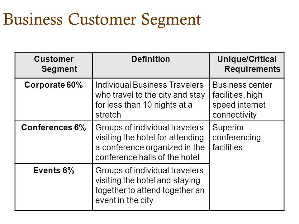 Business Customer Segment Customer Segment DefinitionUnique/Critical Requirements Corporate 60%Individual Business Travelers who travel to the city and stay for less than 10 nights at a stretch Business center facilities, high speed internet connectivity Conferences 6%Groups of individual travelers visiting the hotel for attending a conference organized in the conference halls of the hotel Superior conferencing facilities Events 6%Groups of individual travelers visiting the hotel and staying together to attend together an event in the city