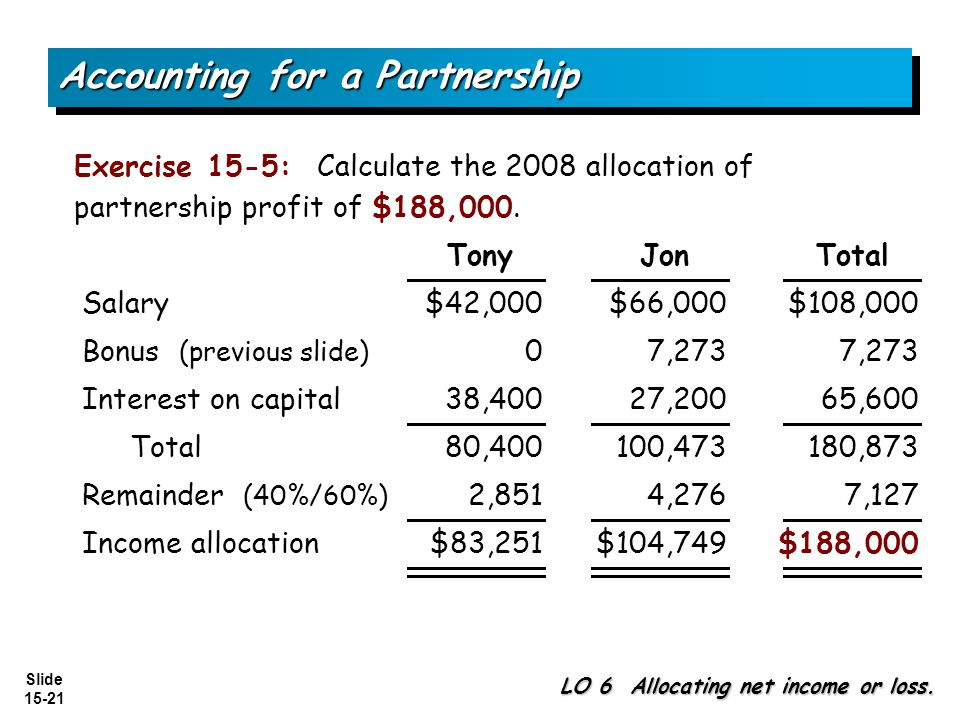 Slide 15-21 Exercise 15-5: Calculate the 2008 allocation of partnership profit of $188,000.