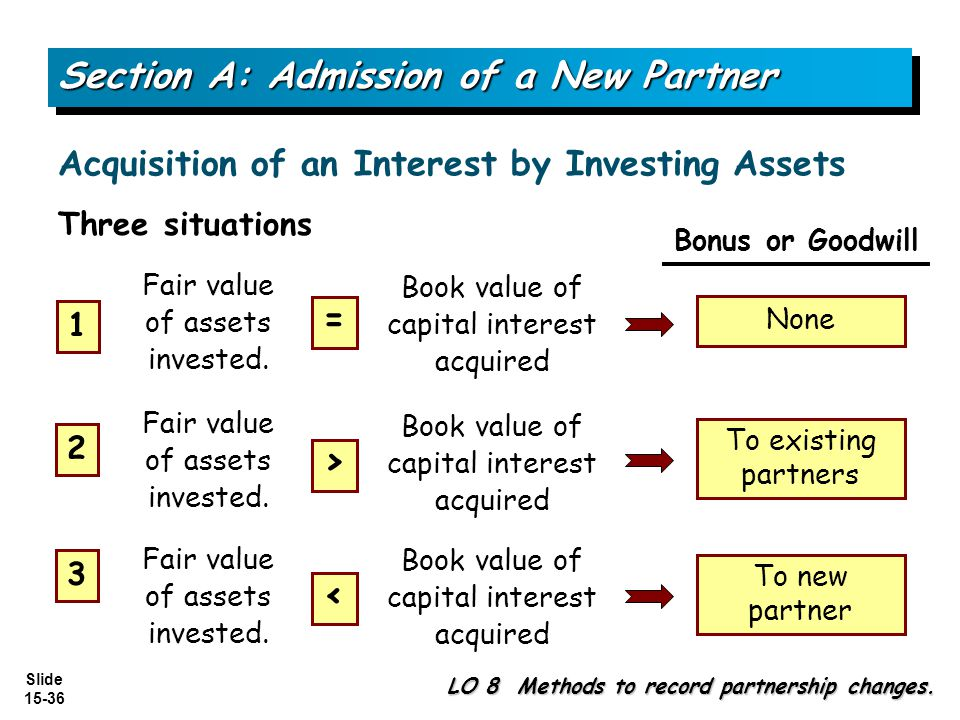 Slide 15-36 Acquisition of an Interest by Investing Assets Section A: Admission of a New Partner LO 8 Methods to record partnership changes.