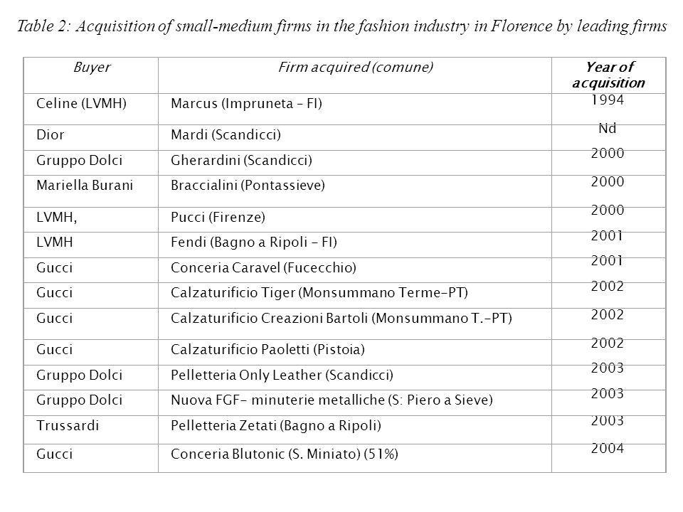 Table 2: Acquisition of small-medium firms in the fashion industry in Florence by leading firms BuyerFirm acquired (comune)Year of acquisition Celine (LVMH)Marcus (Impruneta – FI) 1994 DiorMardi (Scandicci) Nd Gruppo DolciGherardini (Scandicci) 2000 Mariella BuraniBraccialini (Pontassieve) 2000 LVMH,Pucci (Firenze) 2000 LVMHFendi (Bagno a Ripoli - FI) 2001 GucciConceria Caravel (Fucecchio) 2001 GucciCalzaturificio Tiger (Monsummano Terme-PT) 2002 GucciCalzaturificio Creazioni Bartoli (Monsummano T.-PT) 2002 GucciCalzaturificio Paoletti (Pistoia) 2002 Gruppo DolciPelletteria Only Leather (Scandicci) 2003 Gruppo DolciNuova FGF- minuterie metalliche (S: Piero a Sieve) 2003 TrussardiPelletteria Zetati (Bagno a Ripoli) 2003 GucciConceria Blutonic (S.