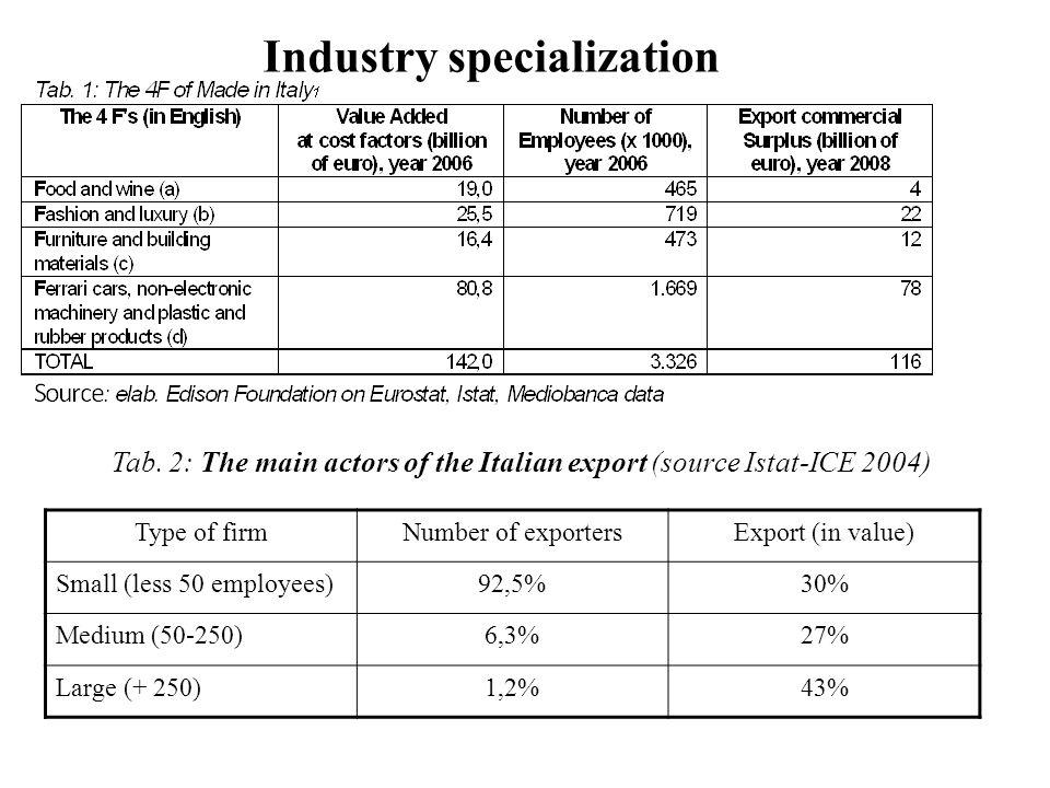 Tab. 2: The main actors of the Italian export (source Istat-ICE 2004) Industry specialization Type of firmNumber of exportersExport (in value) Small (
