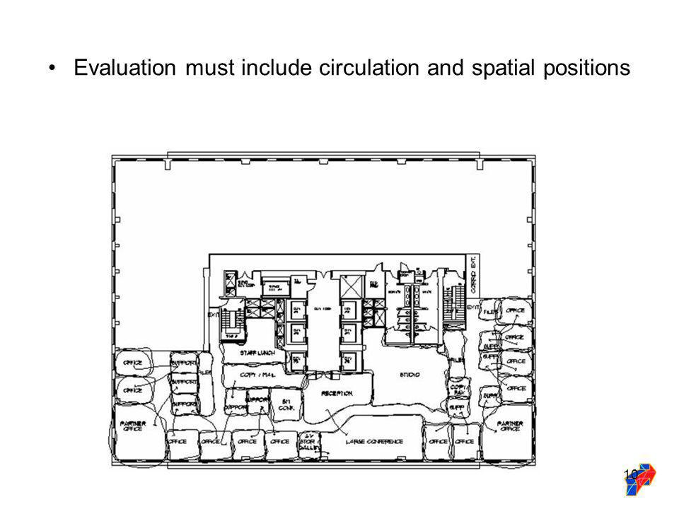 10 Evaluation must include circulation and spatial positions
