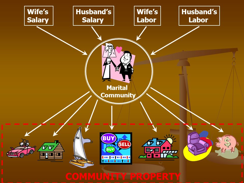 Marital Community Wifes Salary Husbands Labor Husbands Salary Wifes Labor COMMUNITY PROPERTY