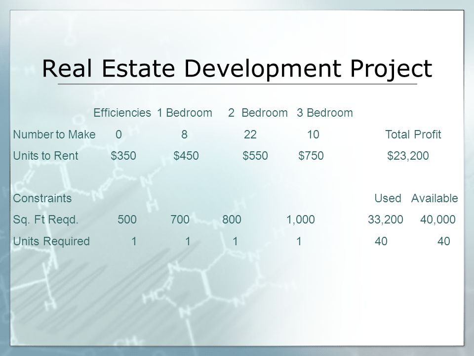 Real Estate Development Project Efficiencies 1 Bedroom 2 Bedroom 3 Bedroom Number to Make 0 8 22 10 Total Profit Units to Rent $350 $450 $550 $750 $23,200 Constraints Used Available Sq.