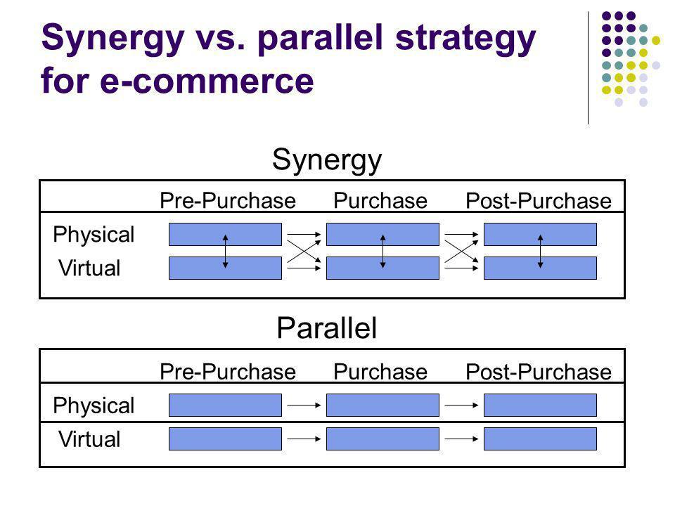 Synergy vs.