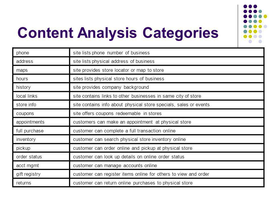 Content Analysis Categories phonesite lists phone number of business addresssite lists physical address of business mapssite provides store locator or map to store hourssites lists physical store hours of business historysite provides company background local linkssite contains links to other businesses in same city of store store infosite contains info about physical store specials, sales or events couponssite offers coupons redeemable in stores appointmentscustomers can make an appointment at physical store full purchasecustomer can complete a full transaction online inventorycustomer can search physical store inventory online pickupcustomer can order online and pickup at physical store order statuscustomer can look up details on online order status acct mgmtcustomer can manage accounts online gift registrycustomer can register items online for others to view and order returnscustomer can return online purchases to physical store