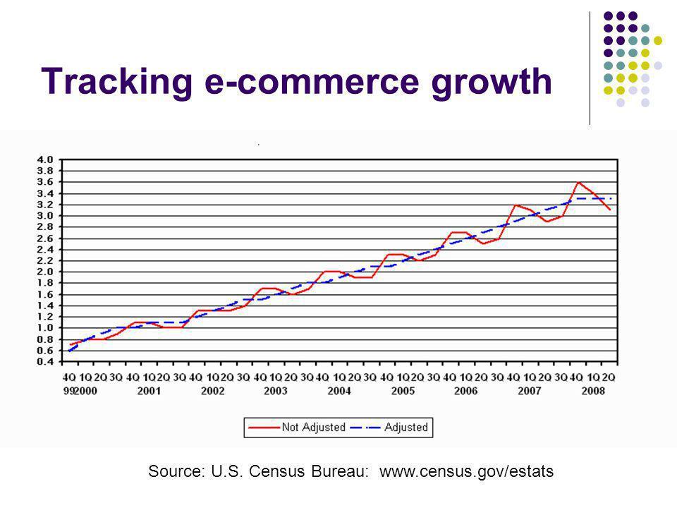 Tracking e-commerce growth Source: U.S. Census Bureau: www.census.gov/estats