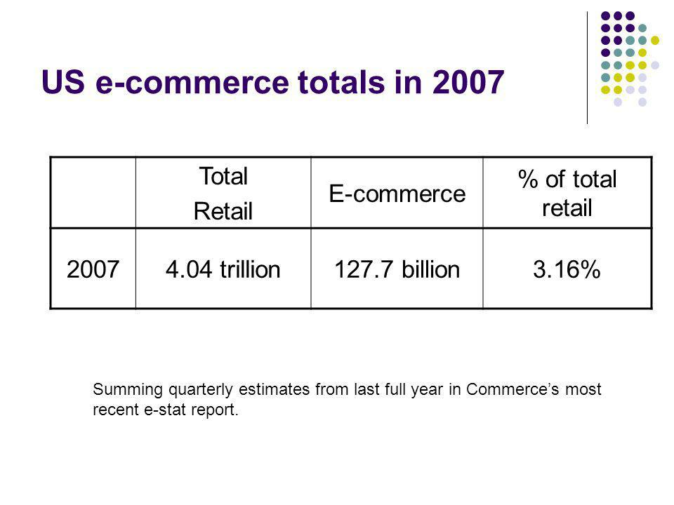 US e-commerce totals in 2007 Total Retail E-commerce % of total retail 20074.04 trillion127.7 billion3.16% Summing quarterly estimates from last full year in Commerces most recent e-stat report.