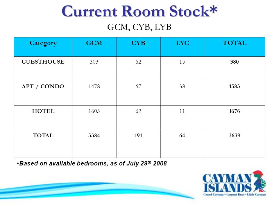 Current Room Stock* Current Room Stock* GCM, CYB, LYB CategoryGCMCYBLYCTOTAL GUESTHOUSE3036215380 APT / CONDO147867381583 HOTEL160362111676 TOTAL3384191643639 Based on available bedrooms, as of July 29 th 2008