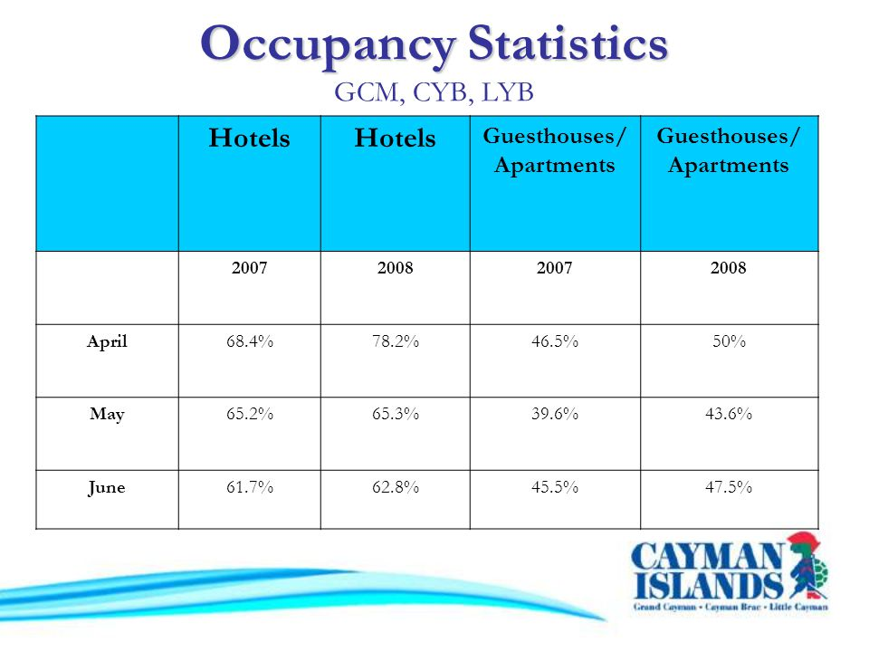 Occupancy Statistics Occupancy Statistics GCM, CYB, LYB Hotels Guesthouses/ Apartments 2007200820072008 April68.4%78.2%46.5%50% May65.2%65.3%39.6%43.6% June61.7%62.8%45.5%47.5%