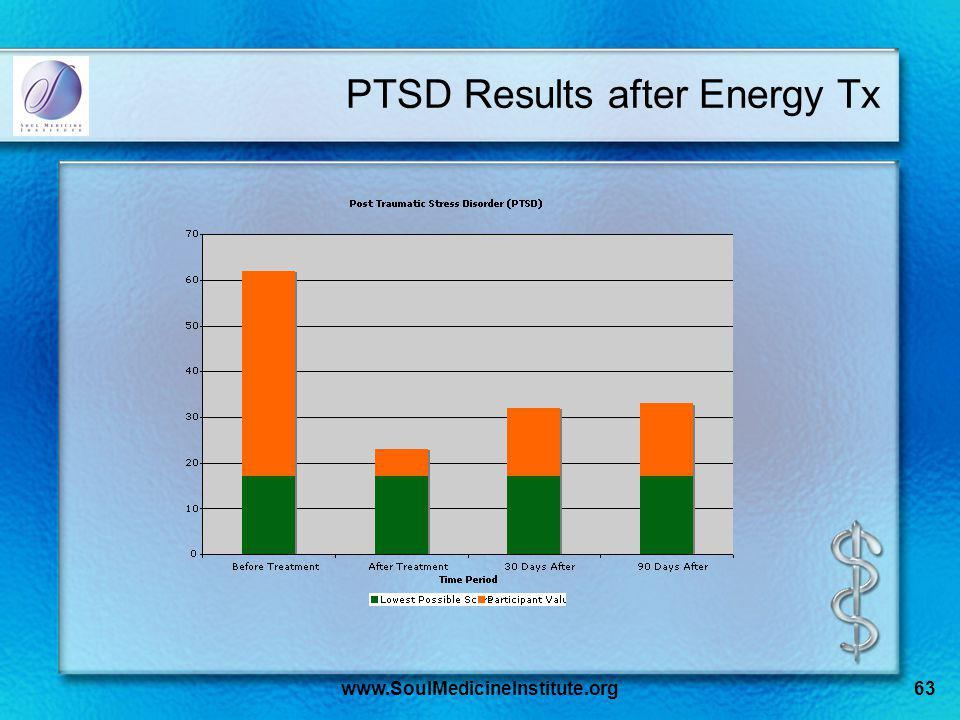 www.SoulMedicineInstitute.org63 PTSD Results after Energy Tx