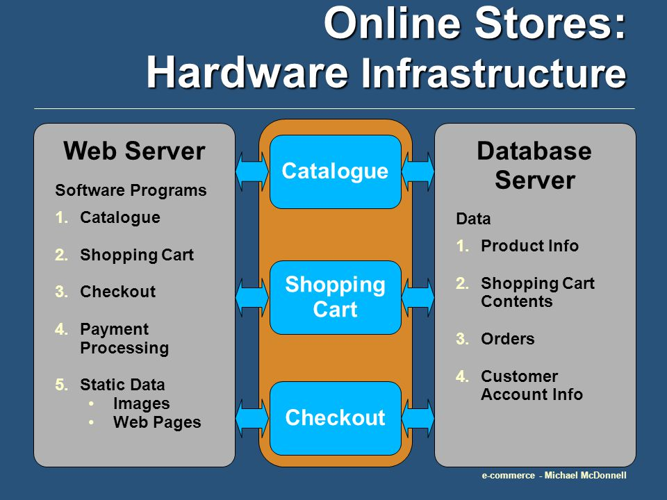 e-commerce - Michael McDonnell Online Stores: Hardware Infrastructure Catalogue Shopping Cart Checkout Software Programs 1.Catalogue 2.Shopping Cart 3.Checkout 4.Payment Processing 5.Static Data Images Web Pages Web ServerDatabase Server Data 1.Product Info 2.Shopping Cart Contents 3.Orders 4.Customer Account Info